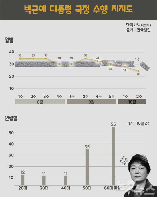 [쓸로몬] 朴대통령 지지율 26%에 숨겨져 있는 것들