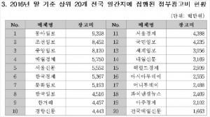 (자료제공 : 국회 교육문화체육관광위원회 소속 김병욱 더불어민주당 의원)