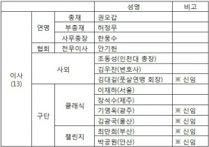한국프로축구연맹은 21일 신임 임원진의 선임을 마무리하고 집행부 구성을 마무리했다.(사진=한국프로축구연맹 제공)
