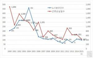 2000년 이후 노사분규건수(건) 및 근로손실일수(천일). (표=고용노동부 제공)