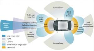 첨단운전보조시스템(ADAS) 개념도