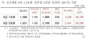 국회예산정책처 예산분석실이 자유한국당 추경호 의원실에 제공한 공무원 채용 예산 자료.