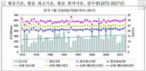 역대 7월 기온 추이를 보면 평균기온, 평균 최고기온, 평균 최저기온이 등락을 거듭하며 조금씩 증가하는 것을 알 수 있다. (사진=기상청 2017년 7월 기상특성)