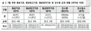 2017년 7월은 기온과 관련된 모든 항목에서 상위 순위를 기록했다. (사진=기상청 2017년 7월 기상특성)