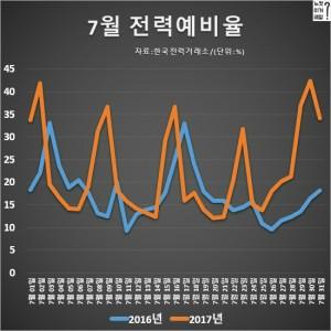 전력 사용이 적은 휴일과 여름 휴가철의 경우 예비율이 높아진다.