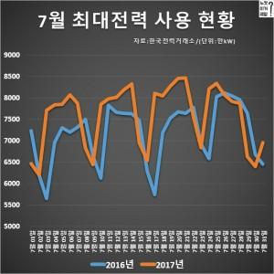 휴일과 여름 휴가철의 경우 최대전력 사용량이 급격히 줄어든다.