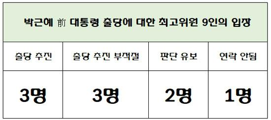 [단독] '朴출당' 찬성 3명 vs 반대 3명…최고위 전수조사 팽팽