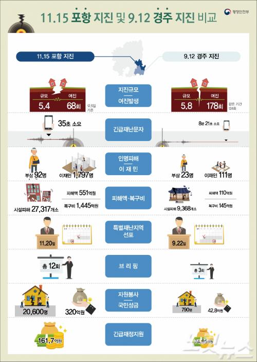 포항지진 피해액 '551억원'…경주지진의 5배
