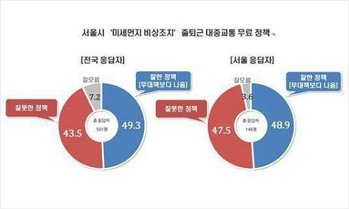 """미세먼지에 대중교통 무료 """"잘했다 49.8% vs 못했다 43.5%"""""""