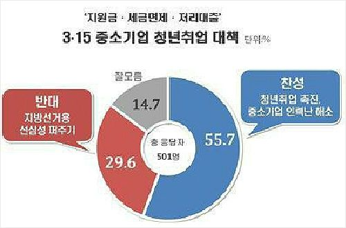 """중기 청년에 천만원 지원 """"참신해 55.7% vs 퍼주기 29.6%"""""""