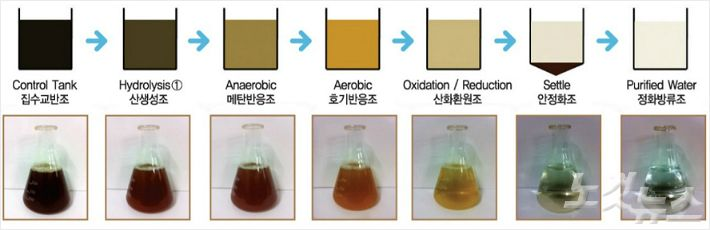 비알테크놀로지의 유기성 폐수 미생물 정화 공정 진행 모습 (사진 = 비알테크놀로지 제공)