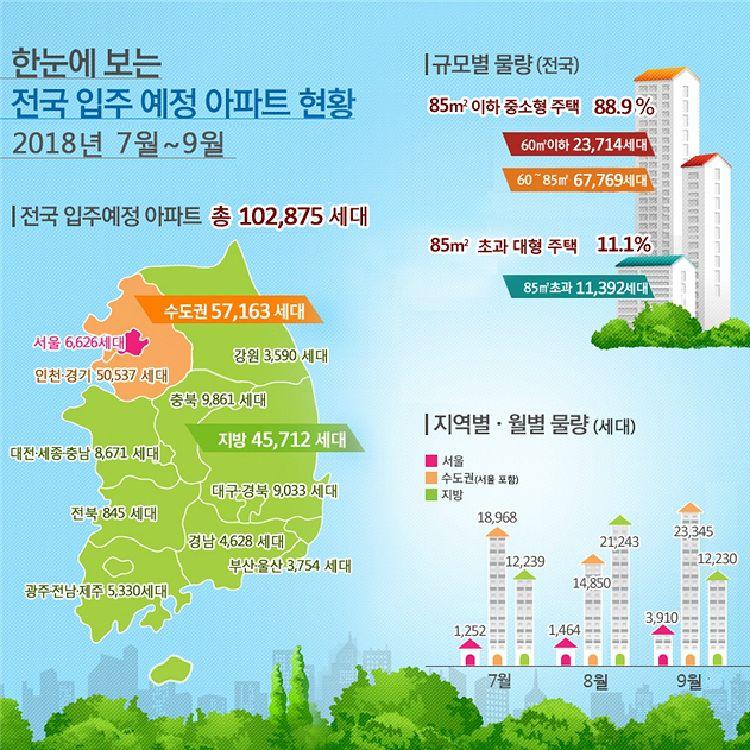 3분기 전국 아파트 신규입주 10만 세대↑