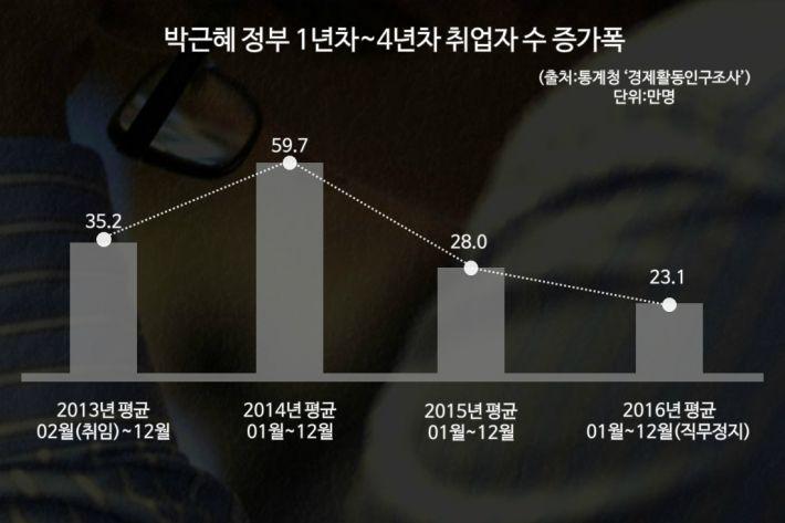 文시절 취업자, 朴때의 1/5토막 보도의 비밀