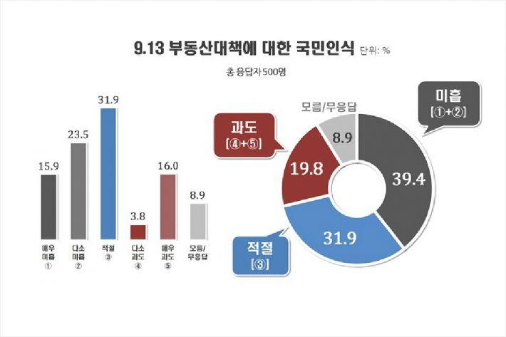 """[여론] 9·13 부동산 대책 """"미흡 39%, 적절 32%, 과도 20%"""""""