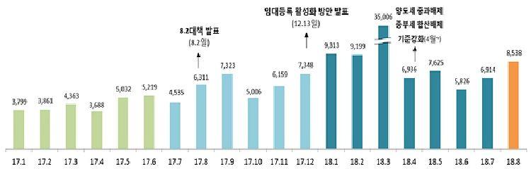 9.13대책 앞두고 '임대주택 등록' 급증…일년새 77%↑