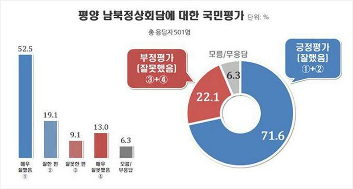 """[여론] 평양 정상회담 """"잘했다 71.6% vs 잘못했다 22.1%"""""""
