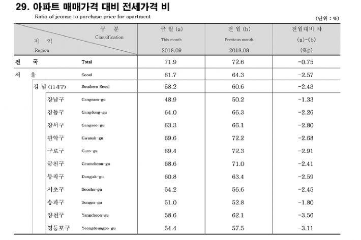 강남구 아파트 전세가율 50% 아래로…'갭투자' 어려워져