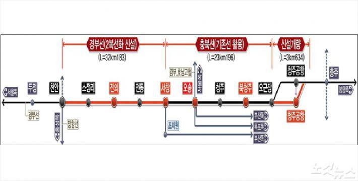 천안-청주공항 복선전철 건설사업 노선도
