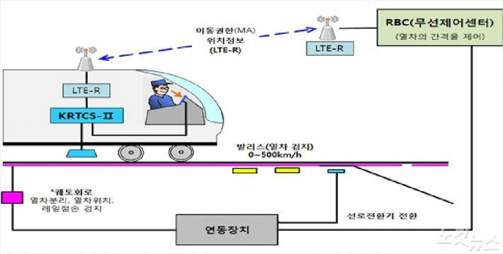 한국형 신호시스템 차상·지상장치 간 정보전송 설명도