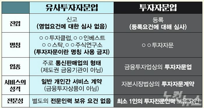 """""""특종, 특급주!"""" 유사투자자문의 비밀?"""