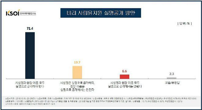 """""""비리 사립유치원과 원장이름 모두공개""""…71.4% 찬성"""
