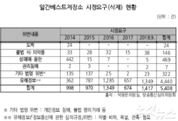 '일베' 불법 게시물 작년 比 2배 증가…욕설·혐오 대부분