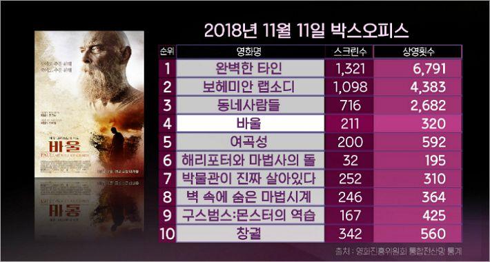 영화 '바울', 개봉 13일 만에 11만 관객 돌파