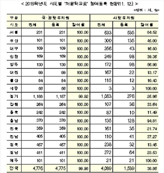 사립유치원 '처음학교로' 마감 연장 불구, 참여율 39%