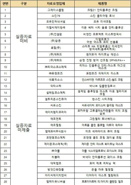 """""""자외선 차단제 등 28개 제품, 미세먼지 차단 효과 없다"""""""