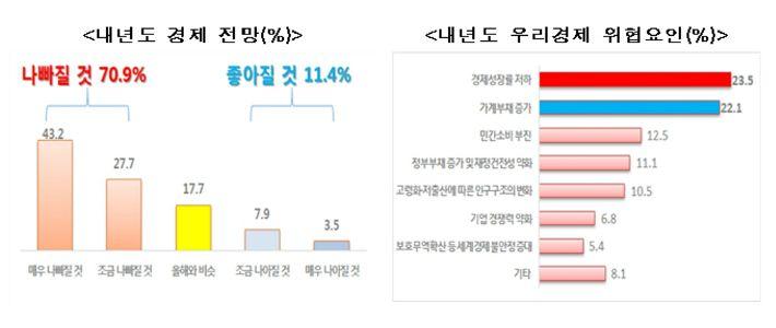 """""""국민 10명 중 7명, 내년 경제 부정적"""""""