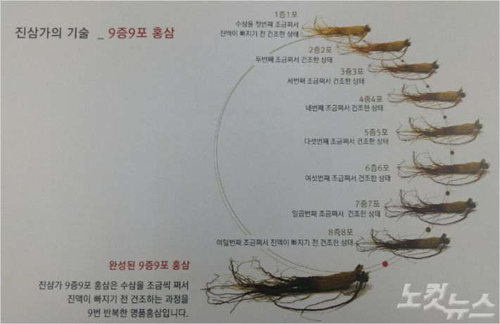 진삼가의 9증9포 홍삼 증숙 공정 (사진 = 진삼가 제공)
