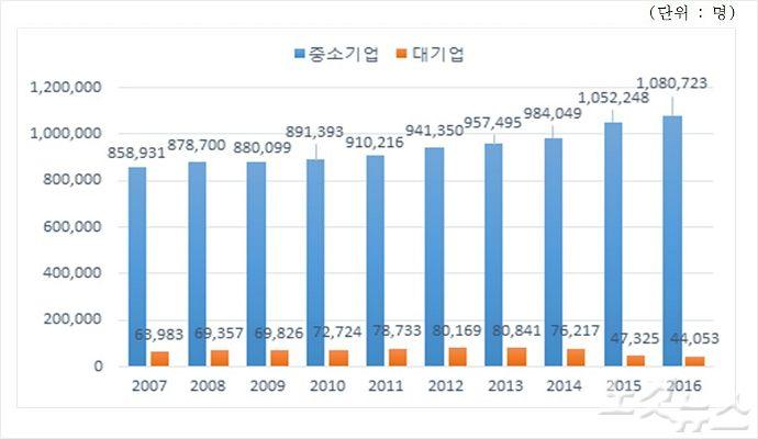 부산지역 全 산업 일자리 수, 2007~2016년 (사진 = 중소기업중앙회 부산울산지역본부)