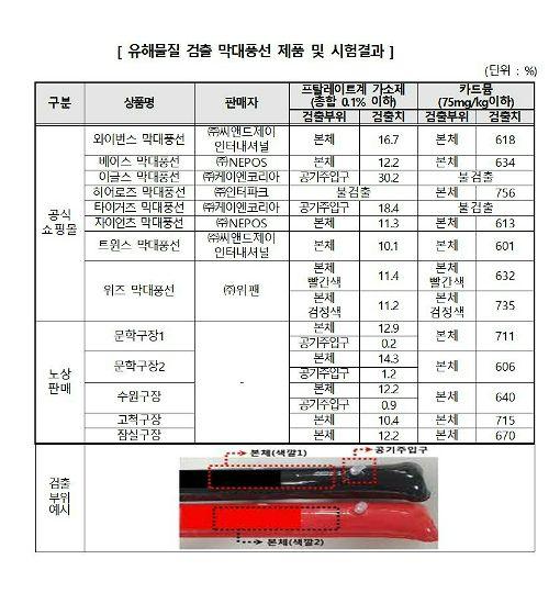 프로야구 응원도구 '막대풍선' 사라지나…유해물질 '범벅'