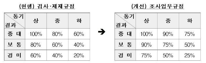 최대 6천만→9천만원…금융위, '불법 공매도' 과태료 강화