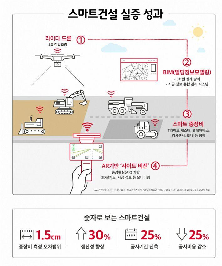 드론이 측량하고 AR로 모니터링…SKT, 건설업에 ICT 도입
