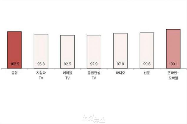 매체별 11월 대비 12월 광고경기전망지수(KAI) (그림 = 코바코 제공)