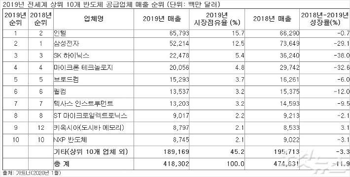 """""""지난해 전세계 반도체 매출 11.9%↓…인텔, 삼성 제치고 1위"""""""