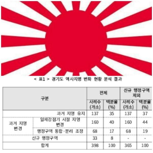 경기도 '日帝 창지개명' 바로잡는다…160곳 고유명칭 잃어