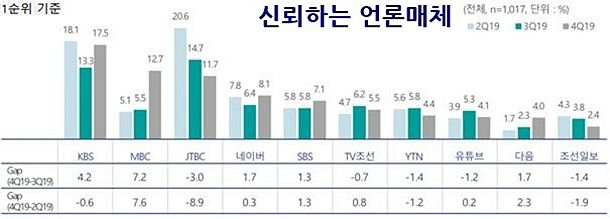 국민이 신뢰하는 방송사…JTBC 추락, MBC 상승