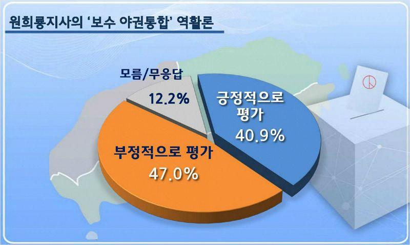 원희룡 제주지사 보수통합 역할론 부정적 47% 긍정적 40.9%