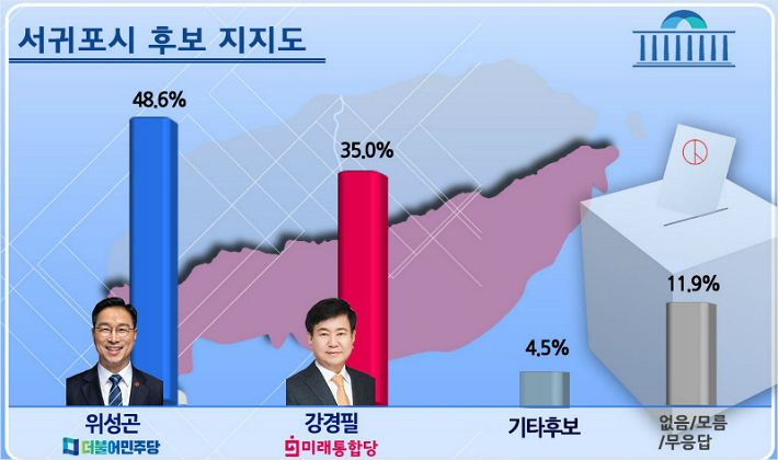 서귀포시 민주당 위성곤 48.6% VS 통합당 강경필 35%