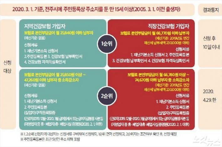 전주형 재난기본소득 지급 대상 기준(사진=전주시 제공)