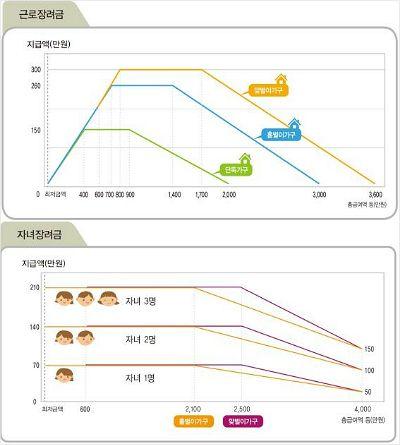 근로장려금과 자녀장려금 지급액 그래프 (사진 = 부산지방국세청 제공)