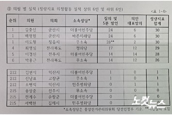 참여자치전북시민연대  지방의회 의정활동 실태자료 보고서.  참여자치전북시민연대 제공