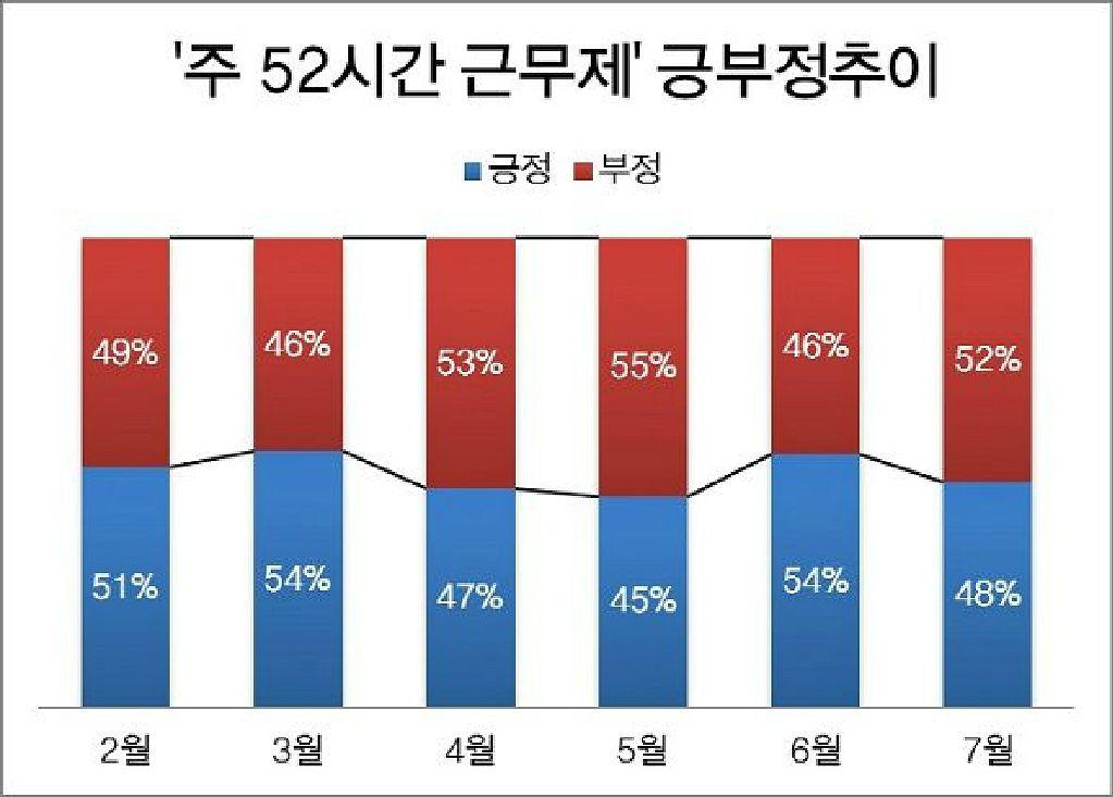 """주52시간 근로 한 달 """"운동보단 학원"""", """"소득감소 우려"""""""
