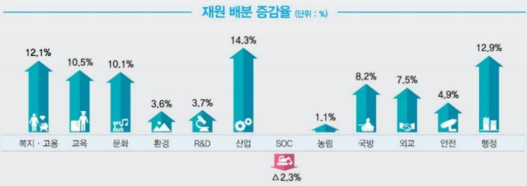'대형토목→생활밀착'으로…SOC예산만 줄인다