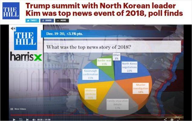 美 올해의 최고 뉴스, 金-트럼프 정상회담