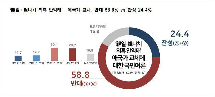친나치 논란...안익태 애국가 '바꾸자 24.4% vs 반대 58.8%'
