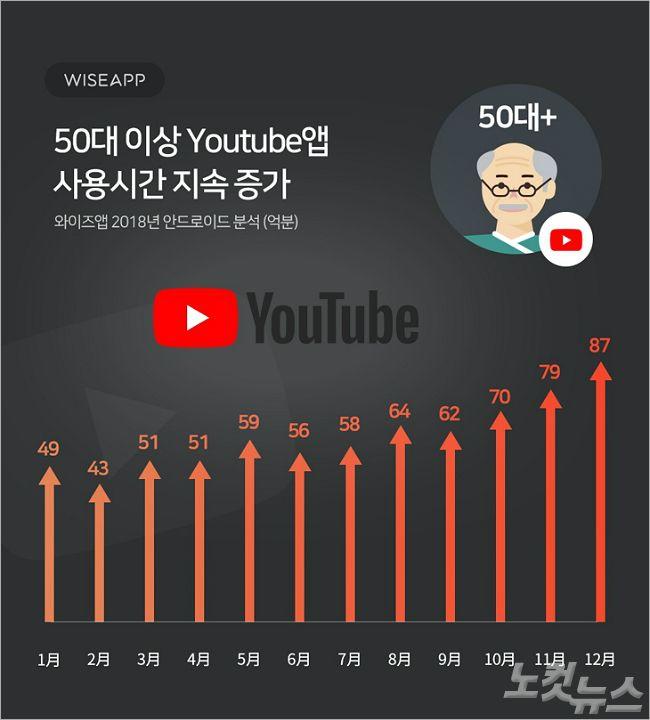 50대 '유튜브 사랑' 뜨겁네…1년 사이 78% 급증