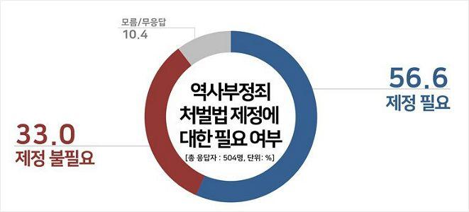 5·18 망언...한국판 반나치법 '찬성 56.6% vs 반대 33%'